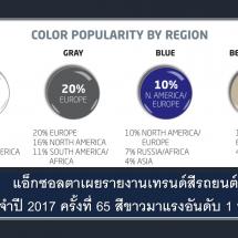 แอ็กซอลตาเผยรายงานเทรนด์สีรถยนต์ครั้งที่ 65 สีขาวมาแรงอันดับ 1 ทั่วโลก